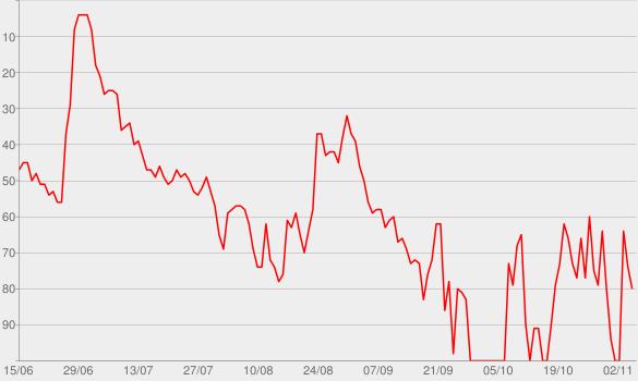 Chart progress graph for Criminal