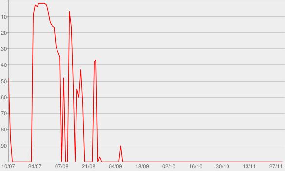 Chart progress graph for Loucura (Ao Vivo)