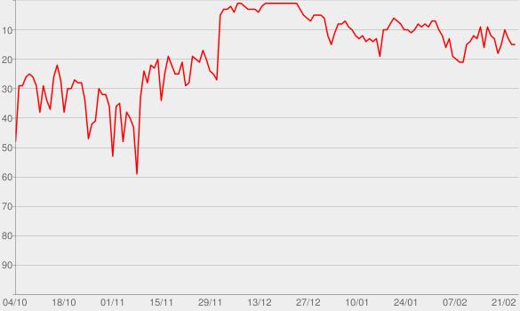 Chart progress graph for Apokalypse & Filterkaffee