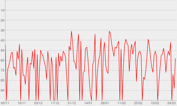 Chart progress graph for Multishow Ao Vivo: Kid Abelha 30 Anos