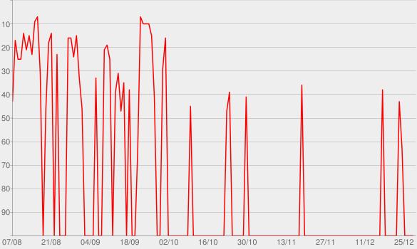 Chart progress graph for Ao Vivo Em Campo Grande