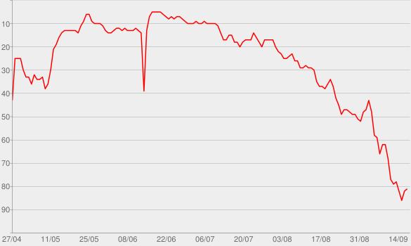 Chart progress graph for Scream