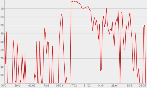 Chart progress graph for Love + Radio