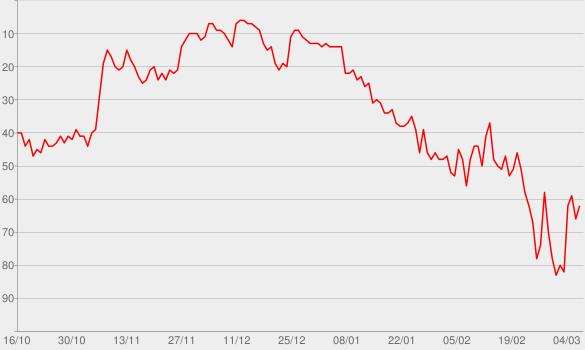 Chart progress graph for Leichtes Gepäck