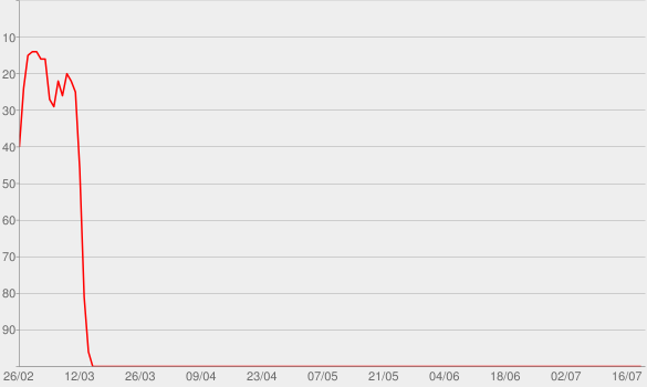 Chart progress graph for California Dreamin'