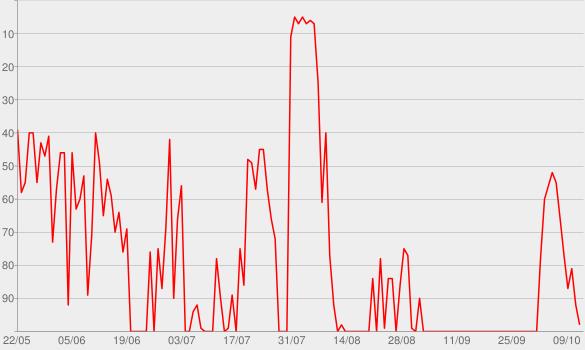 Chart progress graph for ELTERNgespräch