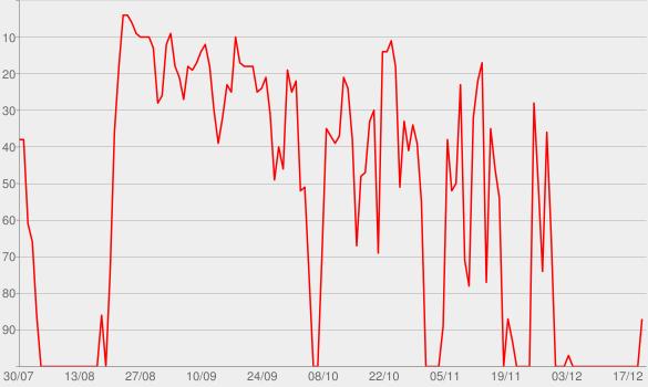 Chart progress graph for Esquizofrenóias