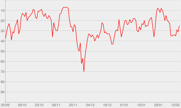 Chart progress graph for All the Little Lights