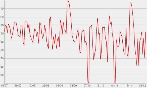 Chart progress graph for Dirk Kreuters Vertriebsoffensive: Verkauf | Marketing | Vertrieb | Führung | Motivation