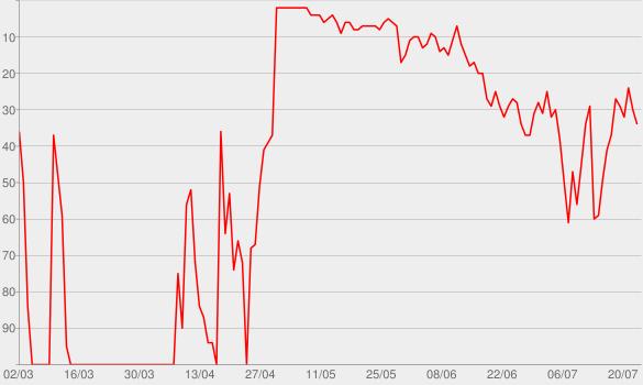 Chart progress graph for Wilder Mind