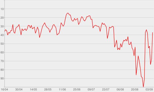 Chart progress graph for Rumor