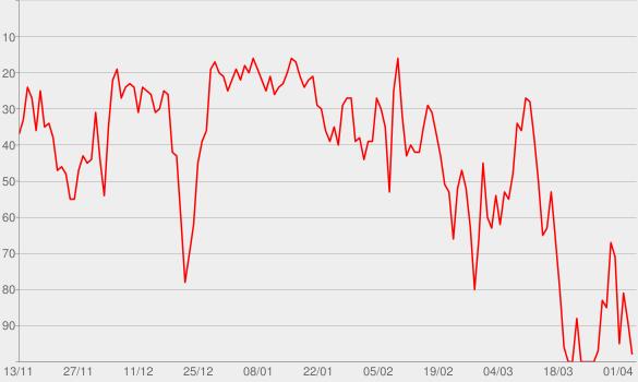 Chart progress graph for Der Madame Moneypenny Podcast mit Natascha Wegelin