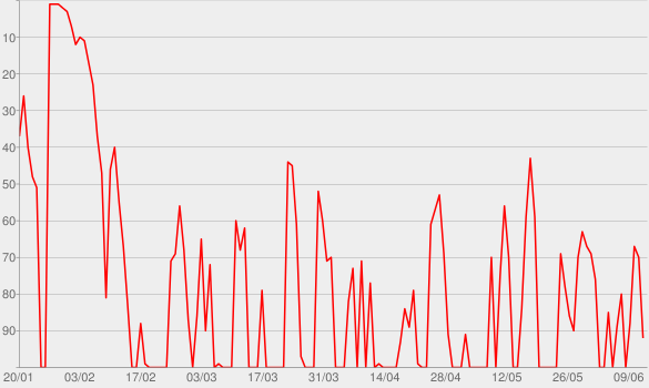Chart progress graph for The Dan Patrick Show on PodcastOne