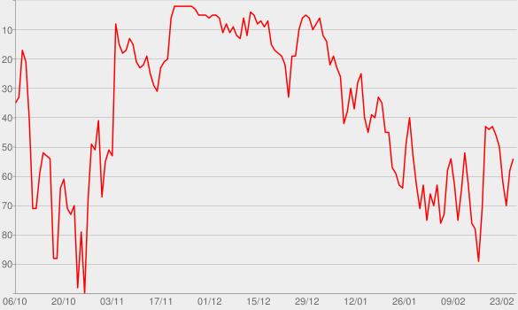 Chart progress graph for Listen (Deluxe)