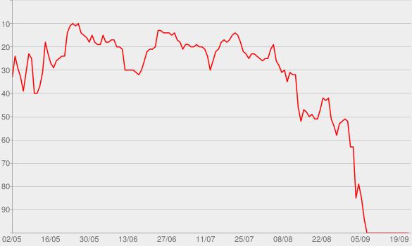 Chart progress graph for Love Never Felt So Good