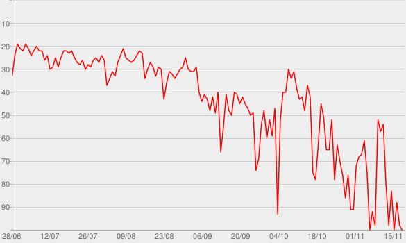 Chart progress graph for Sunflower (Spider-Man: Into the Spider-Verse)