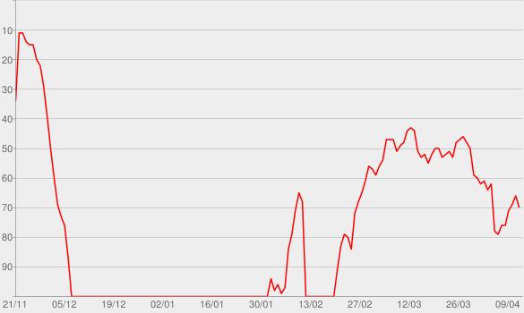 Chart progress graph for Talk That Talk (feat. Jay-Z)