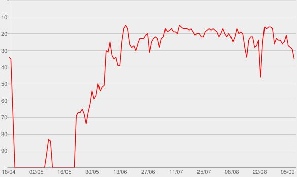 Chart progress graph for Drowns the Whiskey (feat. Miranda Lambert)