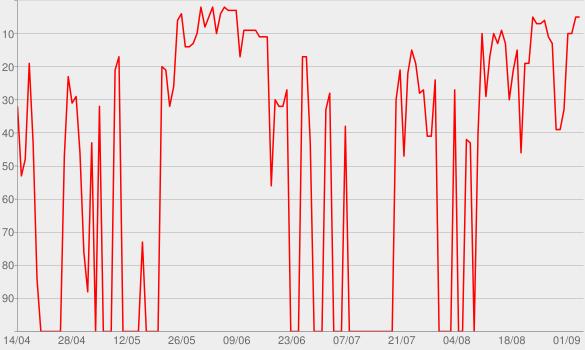 Chart progress graph for Emozioni