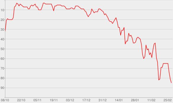 Chart progress graph for Dolly Parton's America