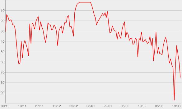 Chart progress graph for Paradise (feat. Dermot Kennedy)