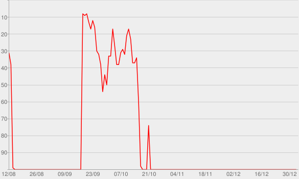 Chart progress graph for Higher Truth