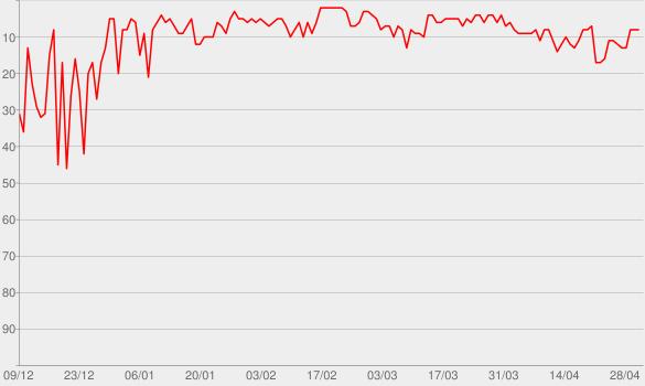 Chart progress graph for Entiende Tu Mente