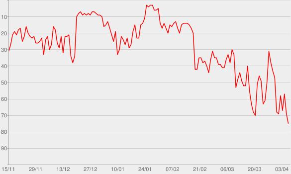 Chart progress graph for bad guy