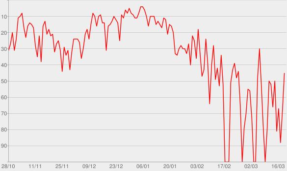 Chart progress graph for 1:23:45