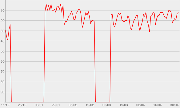 Chart progress graph for Aqua Gym 2020 - Music For Aquagym, Aqua Biking, Aqua Fitness.