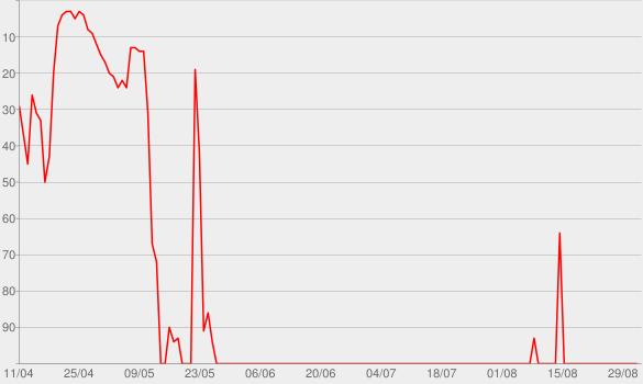 Chart progress graph for Ser Humano