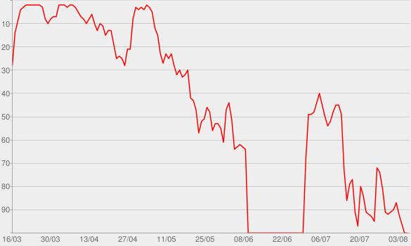 Chart progress graph for Blackout