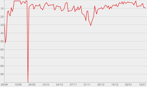 Chart progress graph for Kendji