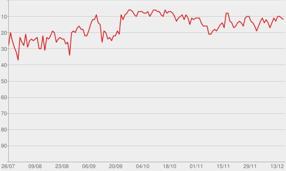 Chart progress graph for My Favorite Murder with Karen Kilgariff and Georgia Hardstark