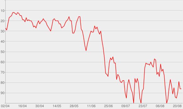 Chart progress graph for Neues vom Känguru reloaded   Radio Fritz