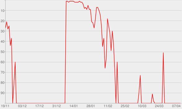 Chart progress graph for Blackstar