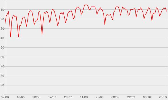 Chart progress graph for Was jetzt?