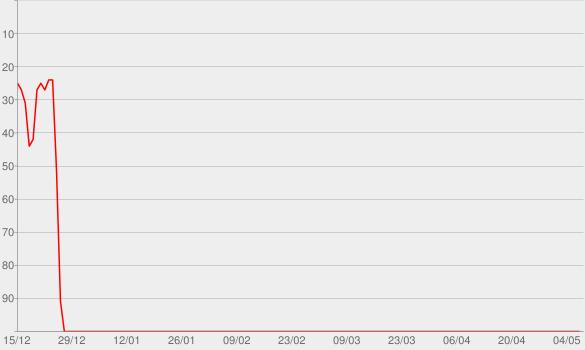 Chart progress graph for Hallelujah