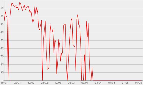 Chart progress graph for Angst & Bange
