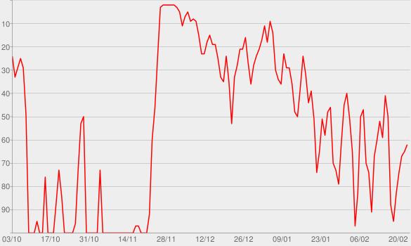 Chart progress graph for Folge 172: und der Eisenmann