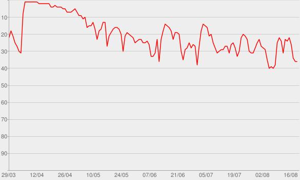 Chart progress graph for 2 Dope Queens