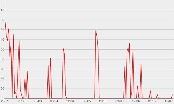 Chart progress graph for Soli