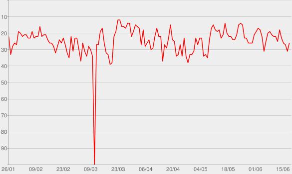 Chart progress graph for Snap Judgment