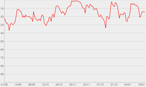 Chart progress graph for The Dan Bongino Show