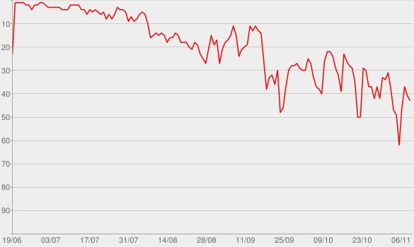 Chart progress graph for True Crime Conversations