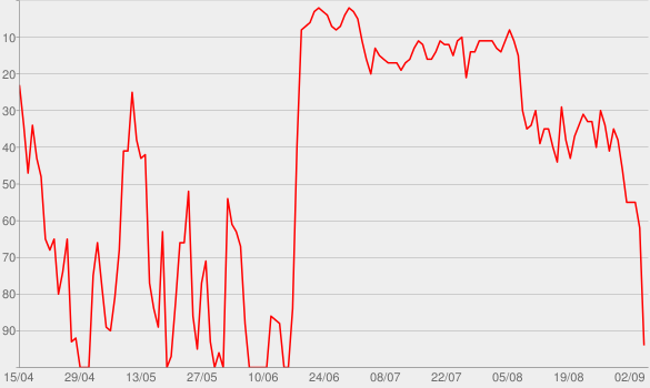 Chart progress graph for Boa Noite Internet