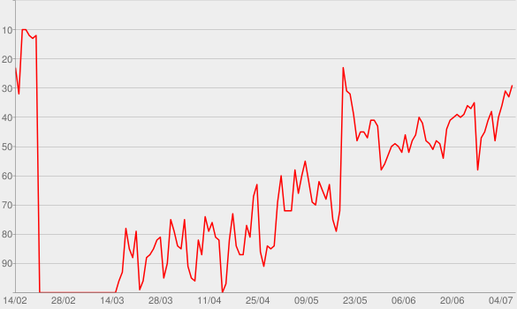 Chart progress graph for Love Lies