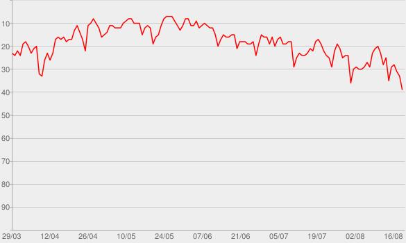 Chart progress graph for Whiskey Glasses