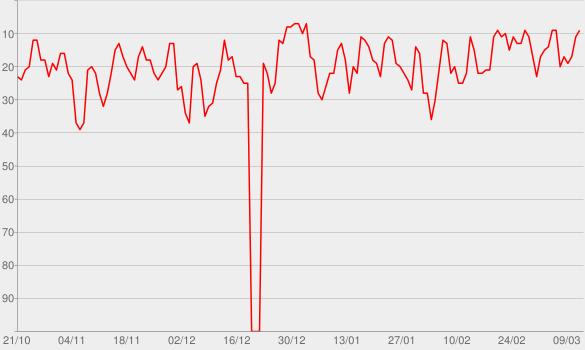 Chart progress graph for Espacio en blanco