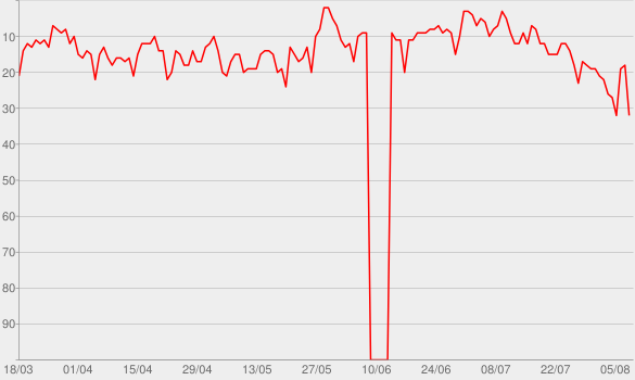 Chart progress graph for Lage der Nation